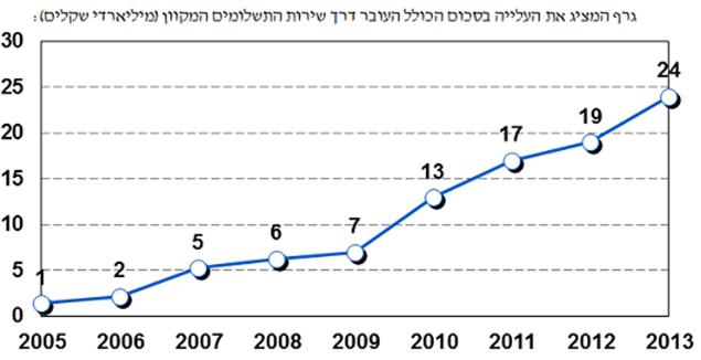 גרף המציג את העלייה בסכום הכולל העובר דרך שירות התשלומים הממשלתי