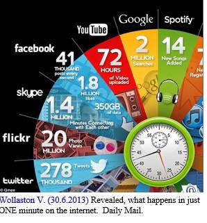 סטטיסטיקה - מה קורה ברשת בדקה